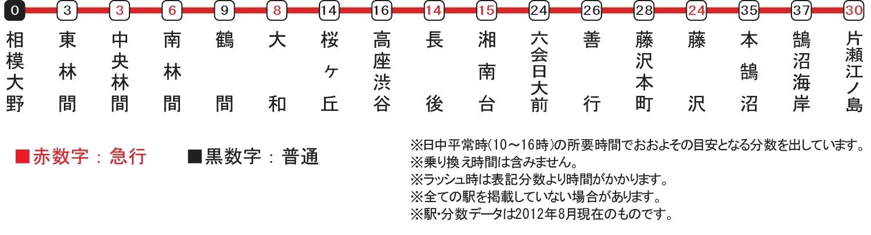 「小田急江ノ島線 路線図」の画像検索結果