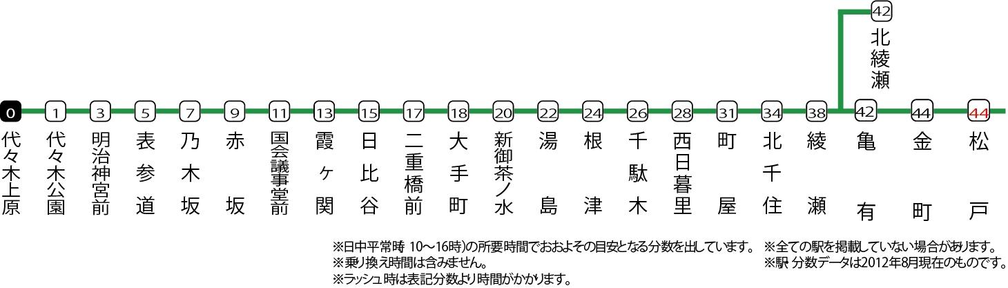 東京メトロ千代田線の路線図