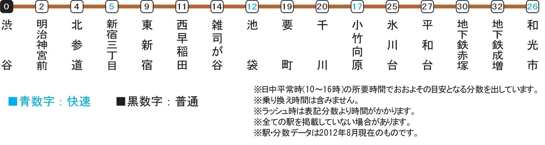 東京 メトロ 副 都心 線 路線 図